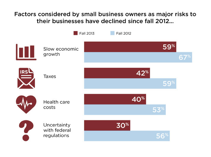 Factors Considered by Small Business Owners