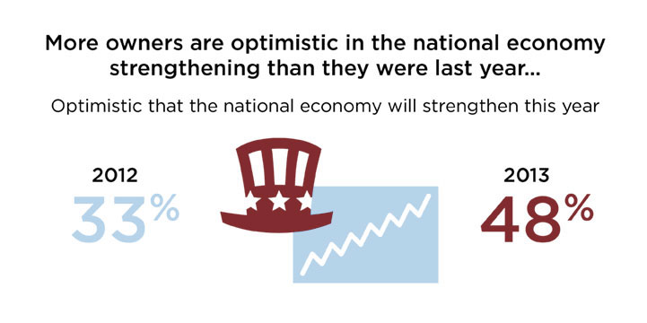 More owners are optimistic in the national economy strengthening than they were last year... Optimistic that the national economy will strengthen this year: 33% in 2012, 48% in 2013.