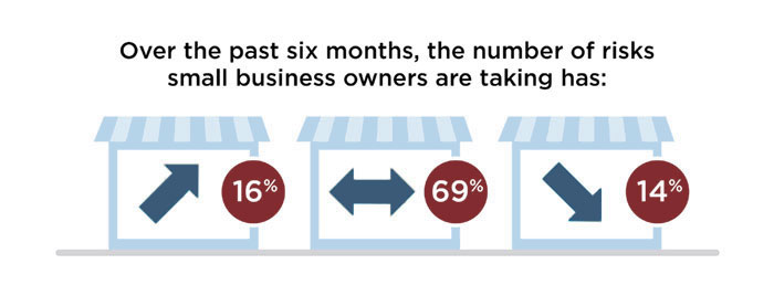 Over the past six months, the number of risks small business owners are taking has: Increased 16%, Stayed the same 69%, Decreased 14%.