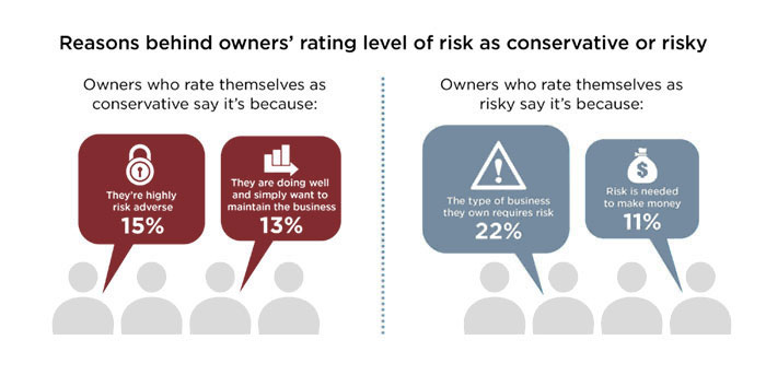 Reasons behind owners' rating level of risk as conservative or risky. Owners who rate themselves as conservative say it's because: They're highly risk averse 15%, They are doing well and simply want to maintain the business 13%. Owners who rate themselves as risky say it's because: The type of business they own requires risk 22%, Risk is needed to make money 11%.